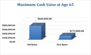 Maximum Cash Value at Age 65